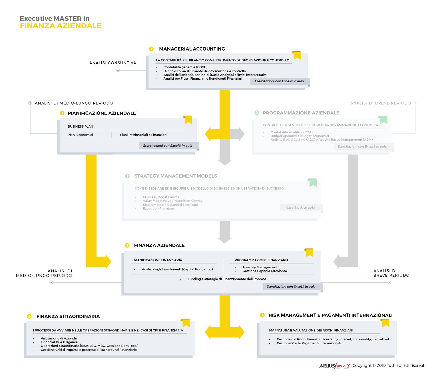 Presentazione Grafica del Master in Finanza Aziendale di MELIUSform