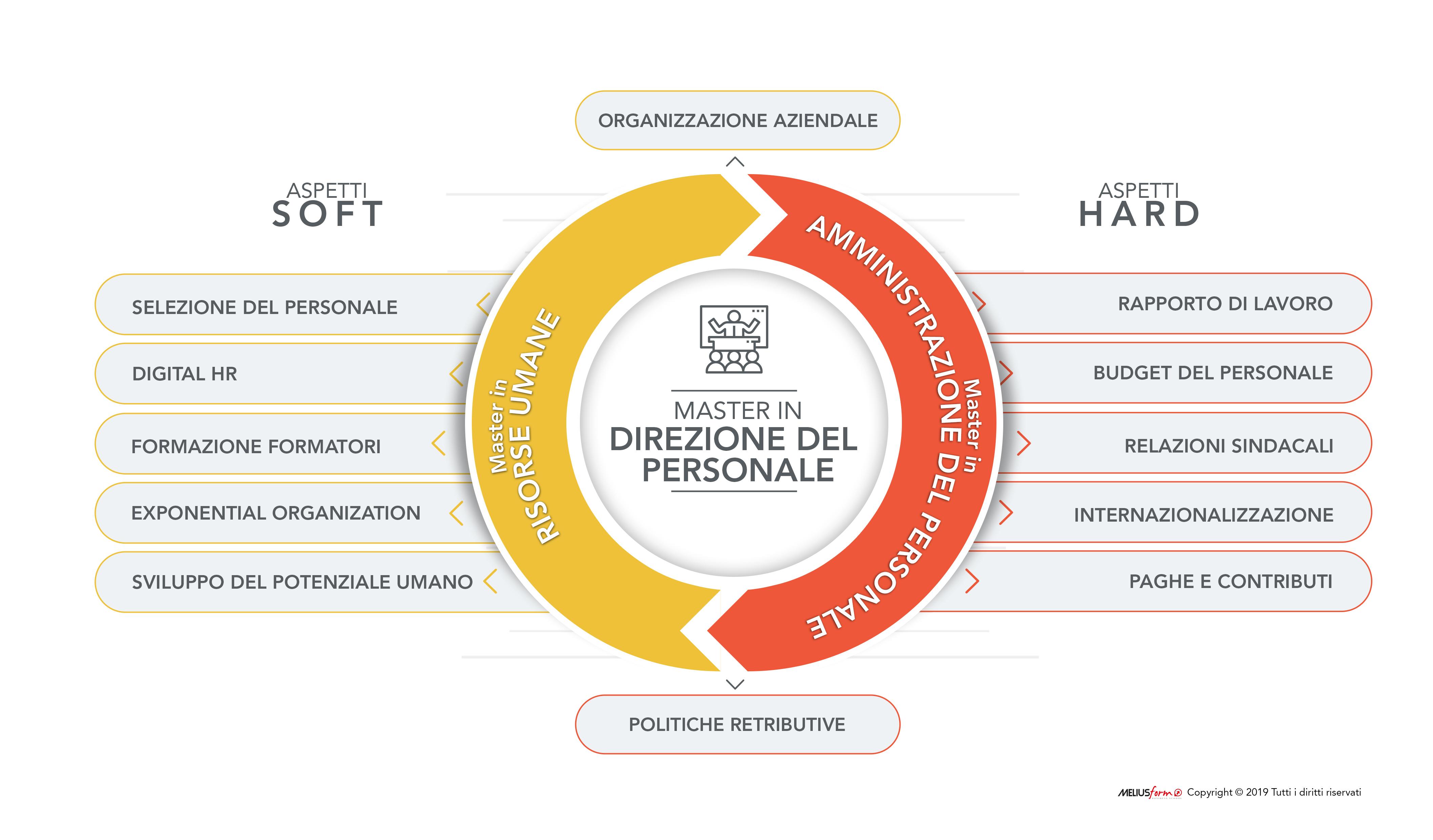Immagine descrittiva della struttura del Master in Direzione del Personale MELIUSform