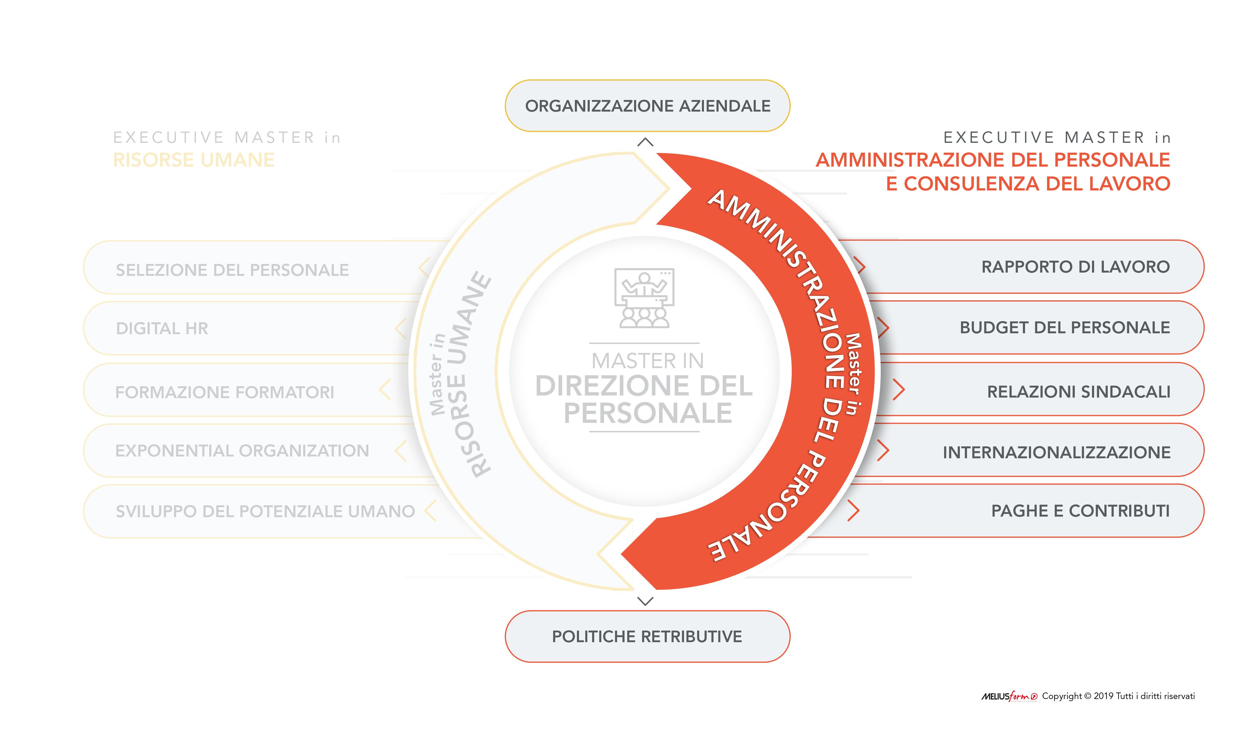 Immagine descrittiva della struttura del Master in Amministrazione del Personale e Consulenza del Lavoro MELIUSform