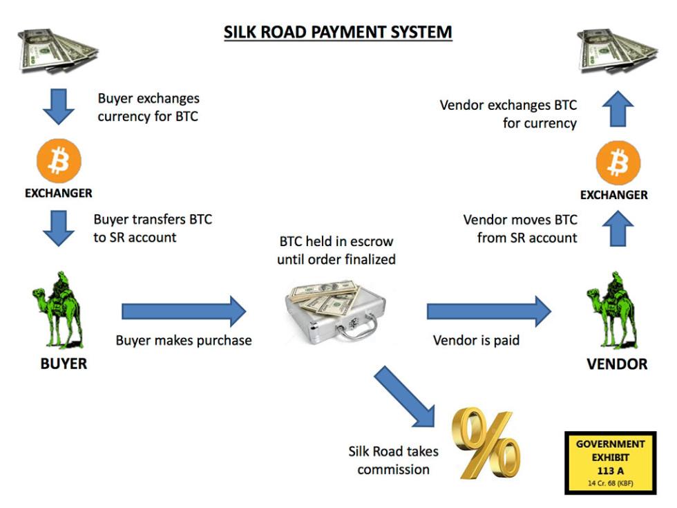 rendere il sistema di pagamento bitcoin