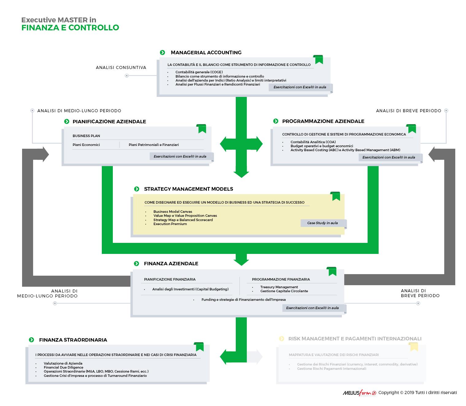 Presentazione Grafica del Master in Finanza e Controllo di MELIUSform